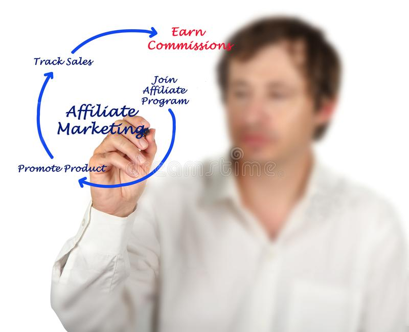 Affiliate marketing process. Man Presenting Affiliate marketing process royalty free stock photos