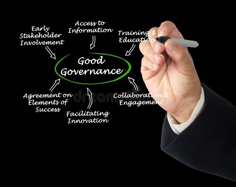 Characteristics of Good Governance. Man presenting Characteristics of Good Governance stock photos