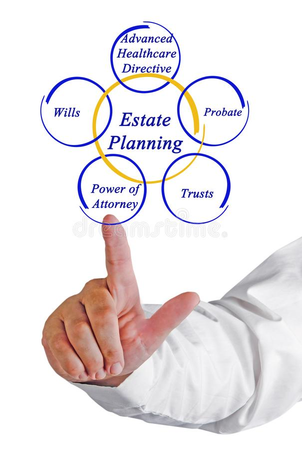 Components of Estate Planning. Man presenting Components of Estate Planning stock images