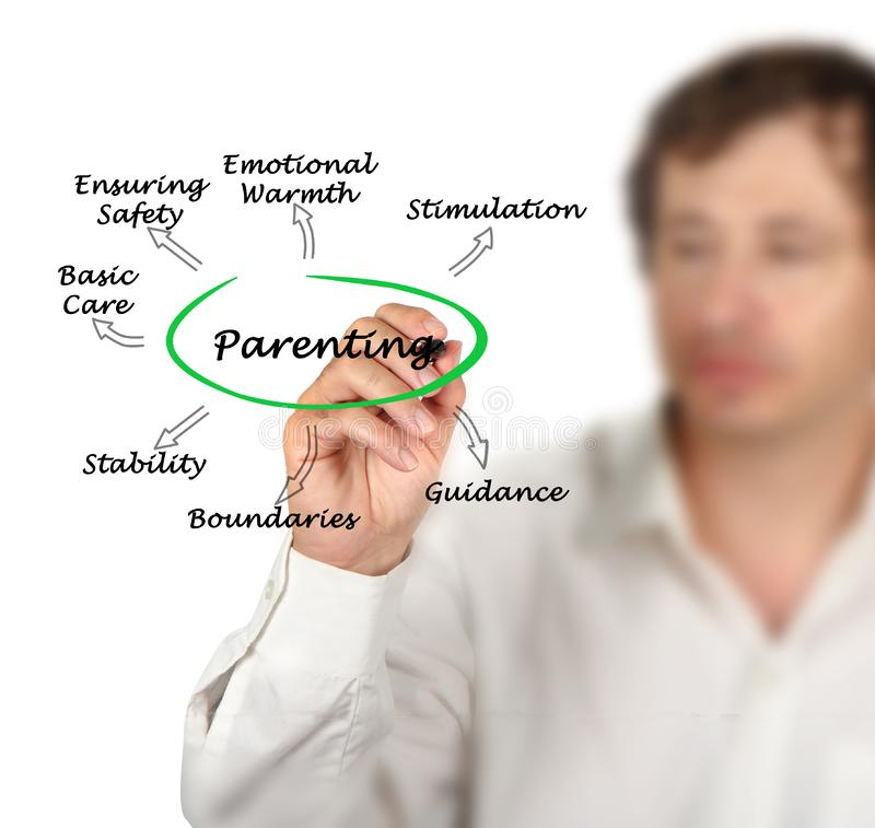 Parenting. Man presenting Components of good Parenting royalty free stock images