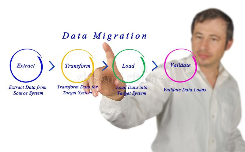 Data Migration. Man presenting Data Migration process royalty free stock images