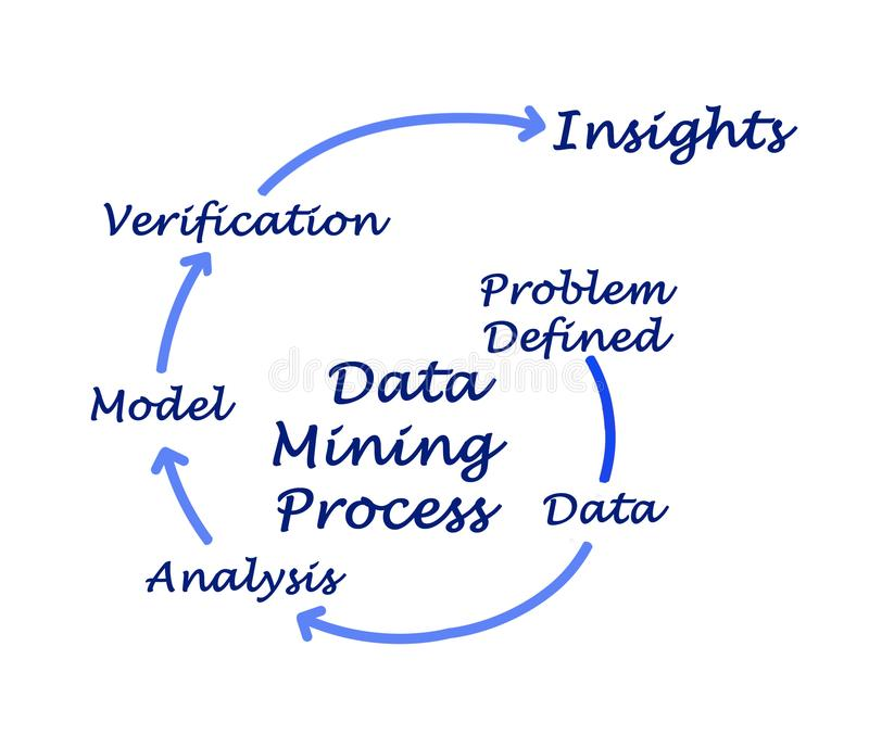 Data Mining Process stock image  Image of information