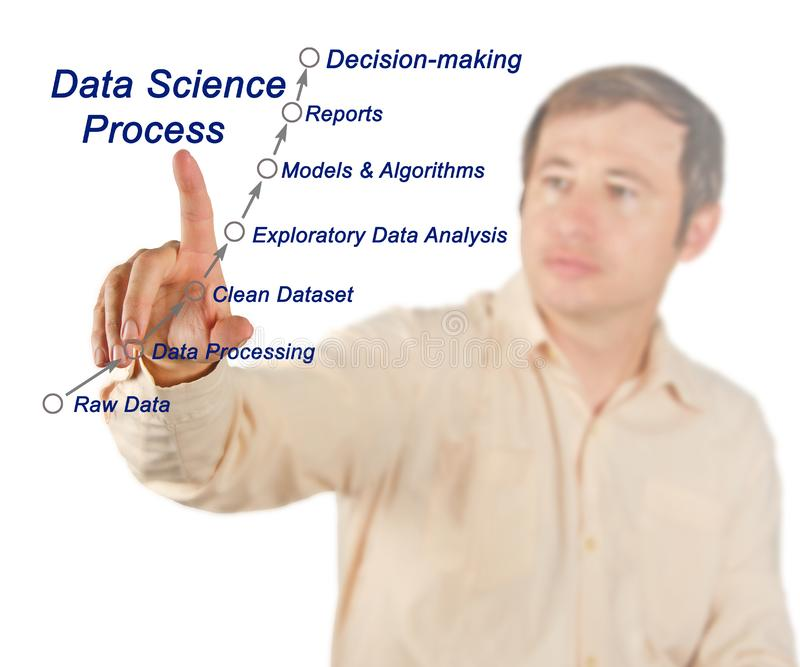 Data Science Process royalty free stock images