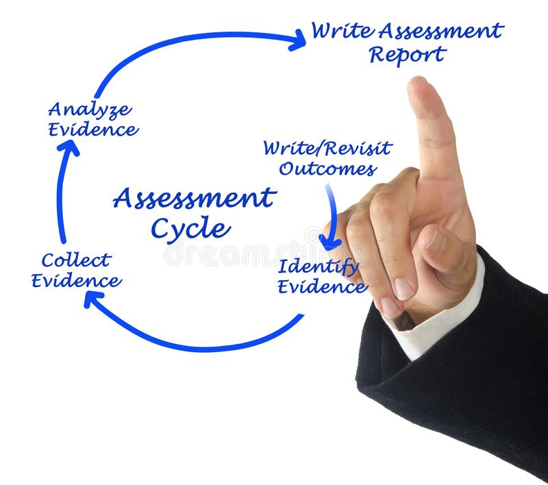 Assessment Cycle. Man presenting diagram of Assessment Cycle royalty free stock photo