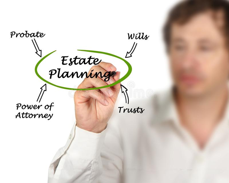 Diagram of Estate Planning royalty free stock photography