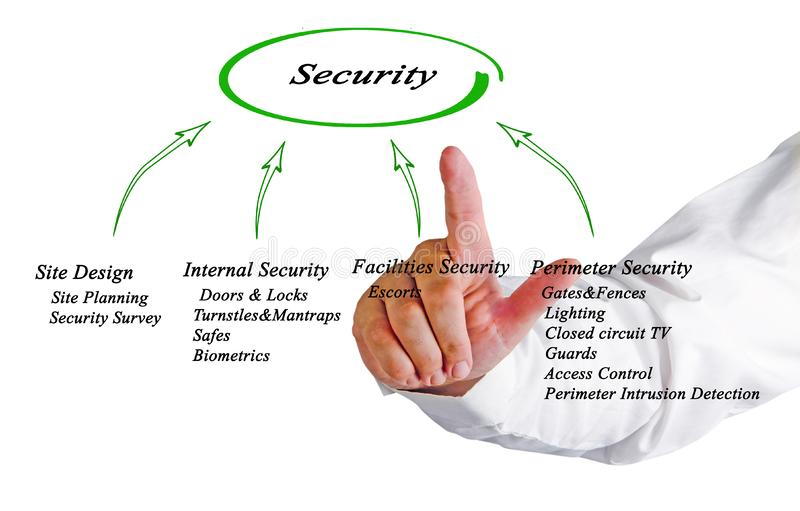 Diagram of Security stock photography