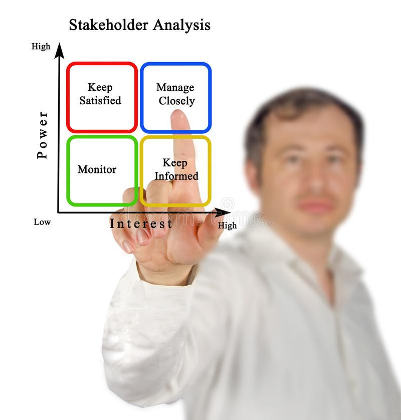 Diagram of Stakeholder Analysis. Man Presenting Diagram of Stakeholder Analysis stock image