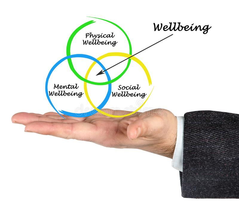 Diagram of wellbeing stock image