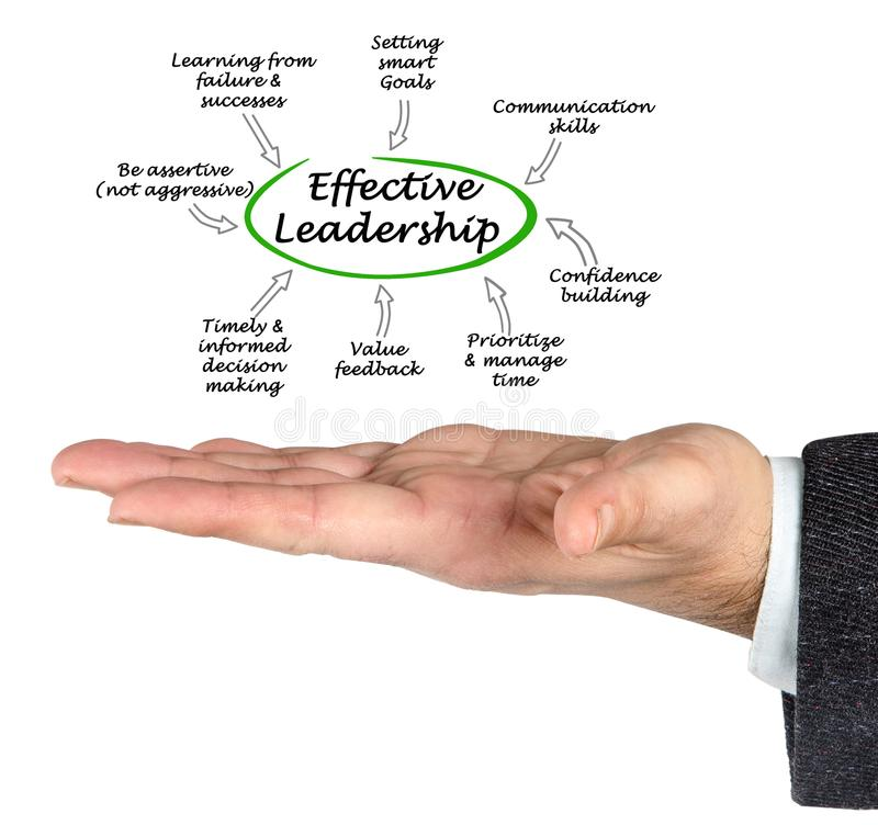 Effective Leadership traits. Man presenting Effective Leadership traits royalty free stock images