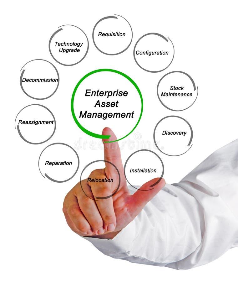 Enterprise Asset Management. Man presenting Enterprise Asset Management royalty free stock photography