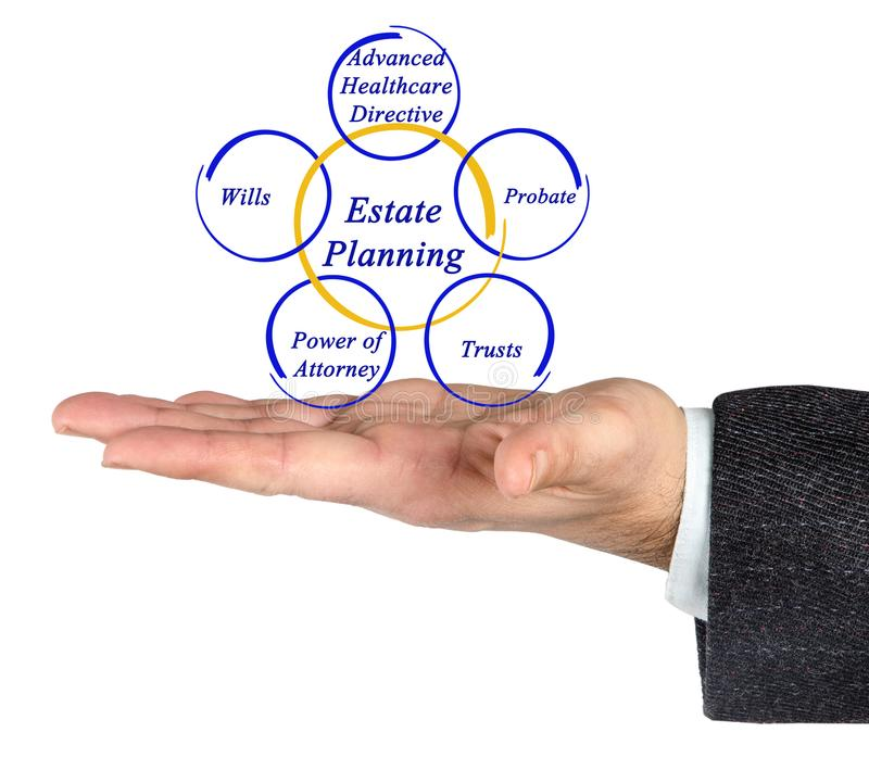 Estate Planning features. Man presenting Estate Planning features royalty free stock photos
