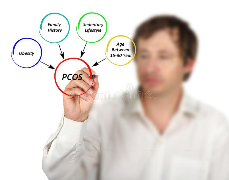 Factors in PCOS. Man presenting Factors in PCOS stock images