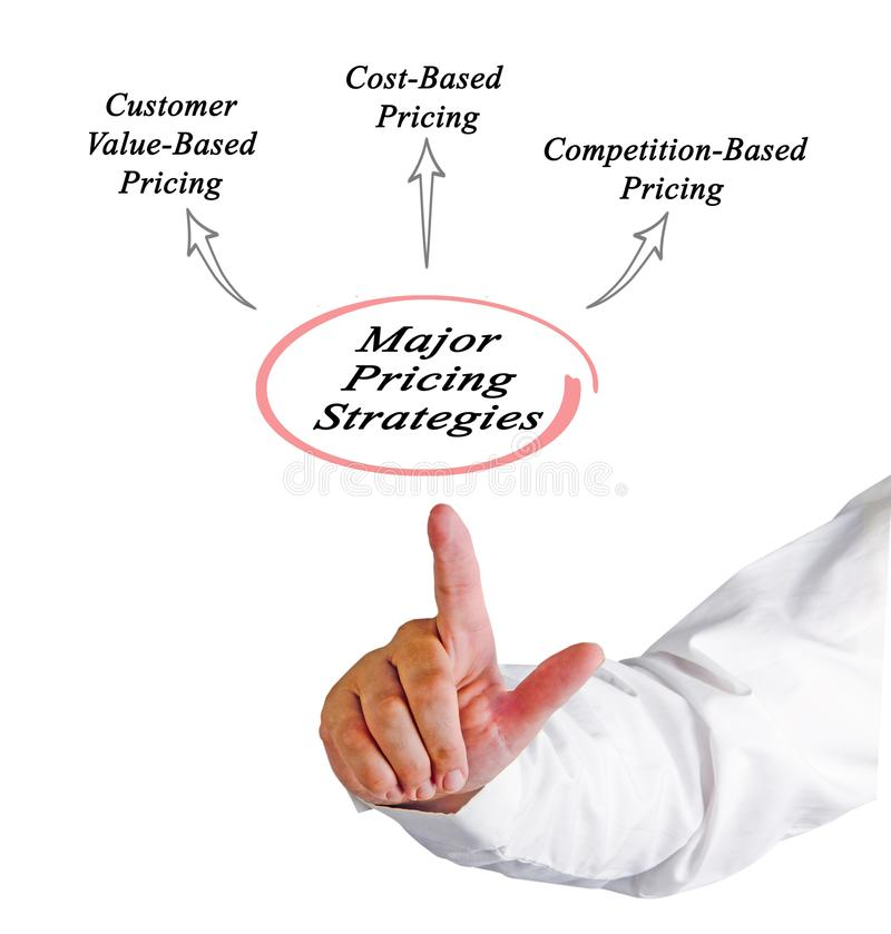 Major pricing strategies stock images