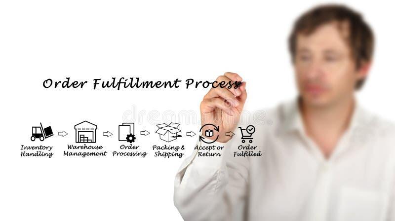 Presenting Order Fulfillment Process stock image