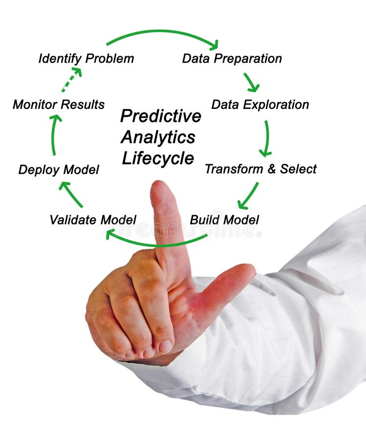Predictive Analytics Lifecycle royalty free stock images
