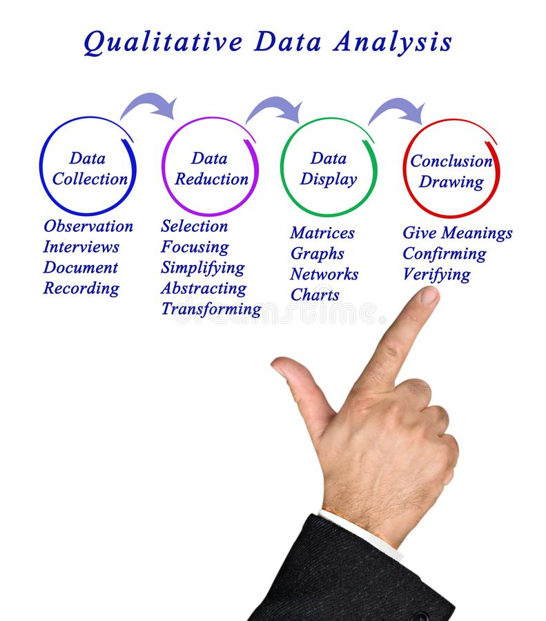 qualitative data collection tools stock image