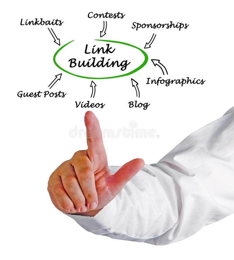 Ways of link building stock photo