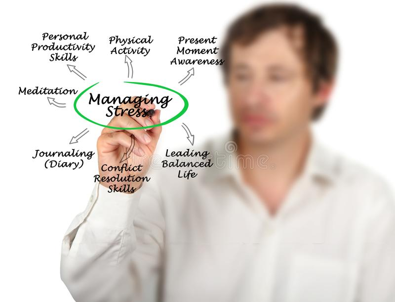 Ways to Manage Stress. Man presenting Ways to Manage Stress royalty free stock image