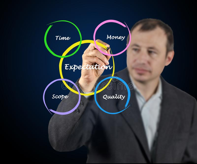 What affect expectations. Man presenting what affect expectations royalty free stock images
