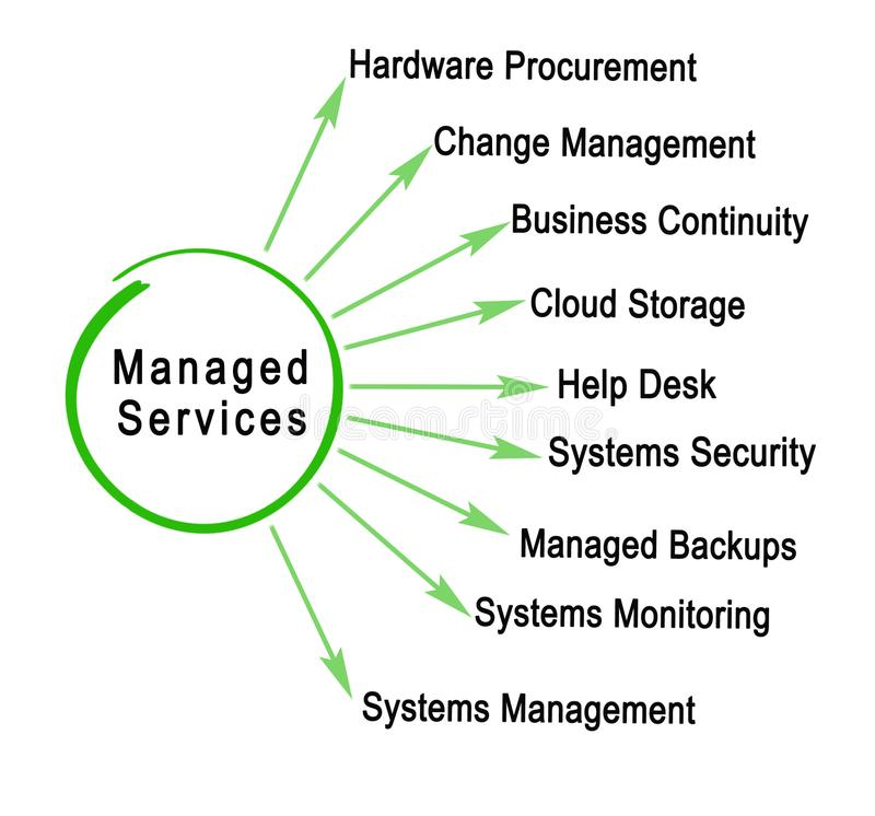IT Managed Services royalty free illustration