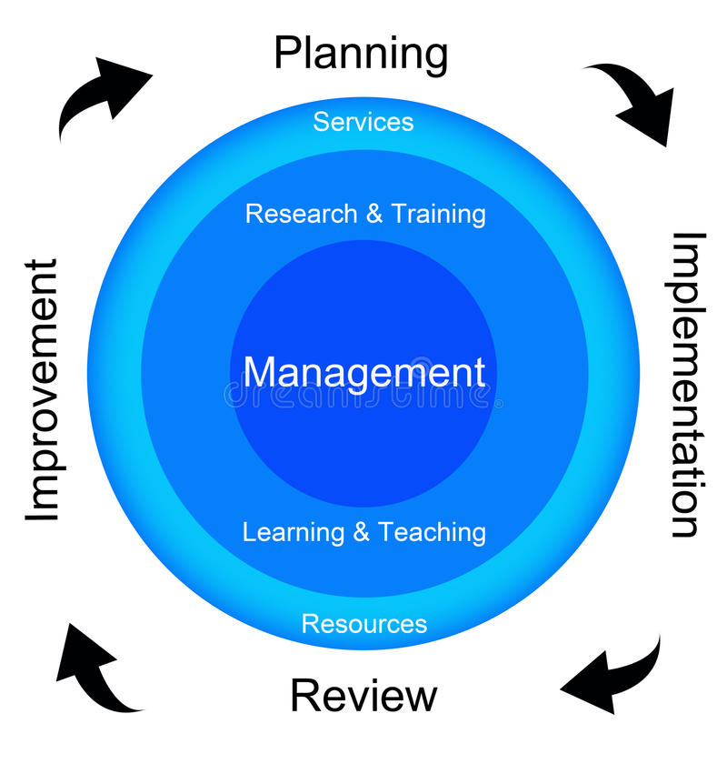 Management cycle. Successful management by planning, implementing, reviewing and improving (plan-do-check-act principle stock illustration