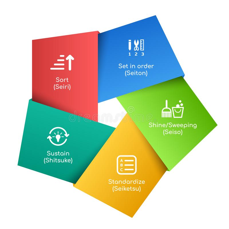 Management der Methodologie 5S mit Sternfahne SortSeiri Stellen Sie in orderSeiton ein Glanz/SweepingSeiso StandardizeSeiketsu un lizenzfreie abbildung