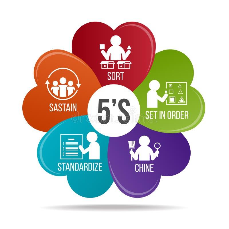 Management der Methodologie 5S sortierung Stellen Sie in Bestellung ein shine Standardisieren Sie und stützen Sie Blume infograph lizenzfreie abbildung