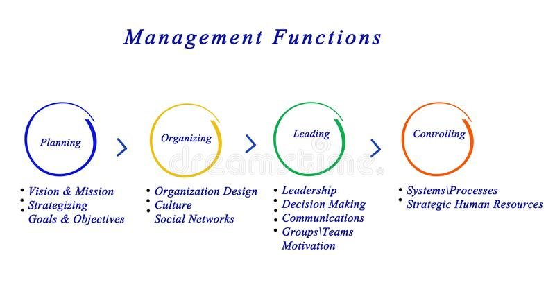 Management functions. Presenting Diagram of important management functions stock illustration