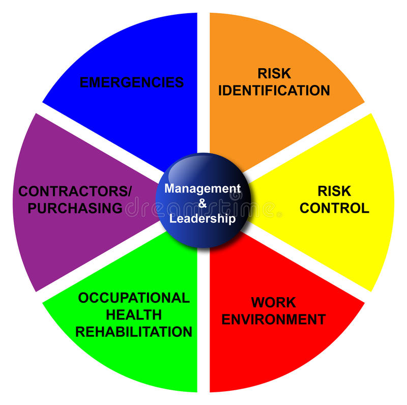 Management and Leadership Diagram. All aspects of the management and leadership in a diagram stock illustration
