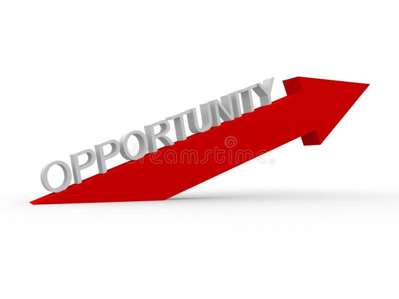 Maneira à oportunidade