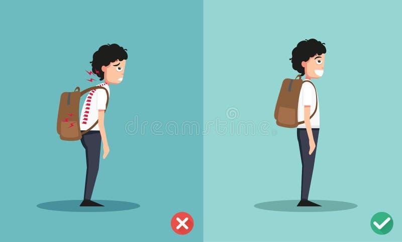 Manières fausses et bonnes pour la position de sac à dos illustration de vecteur