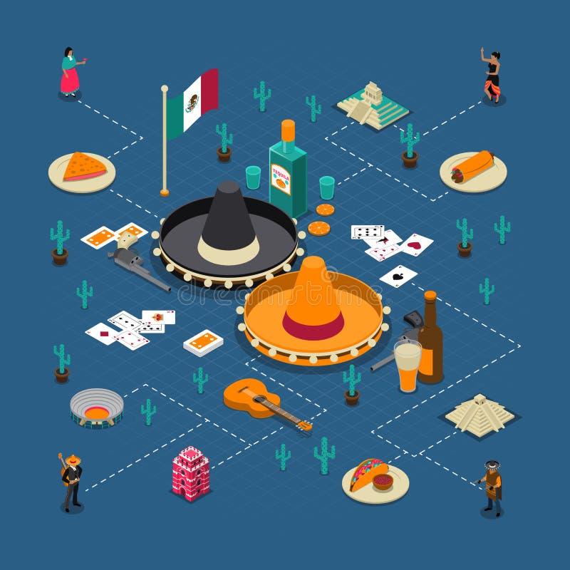 Manifesto isometrico del diagramma di flusso delle attrazioni turistiche messicane illustrazione di stock
