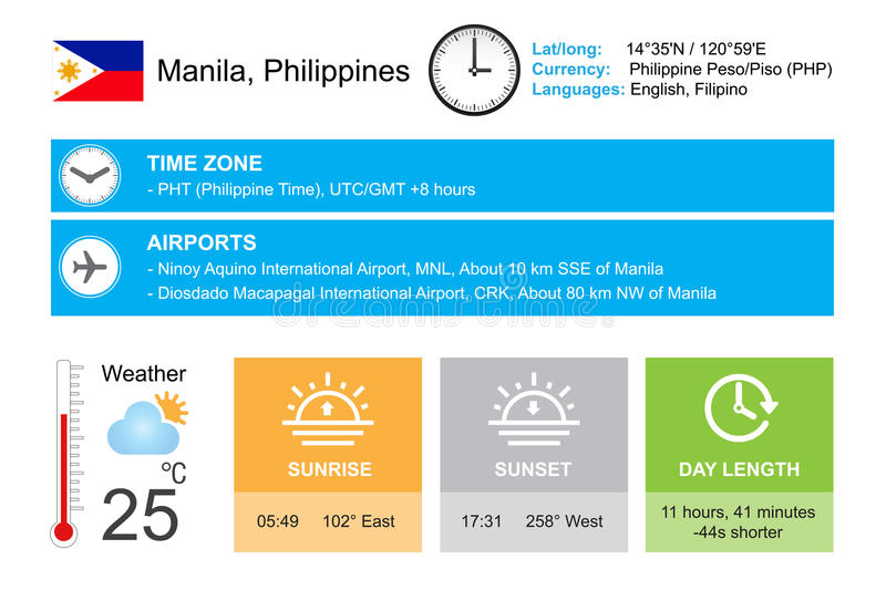 Manille, Philippines Conception d'Infographic Date et heure Calibre de gadgets de temps Infographic a isolé sur le blanc illustration stock