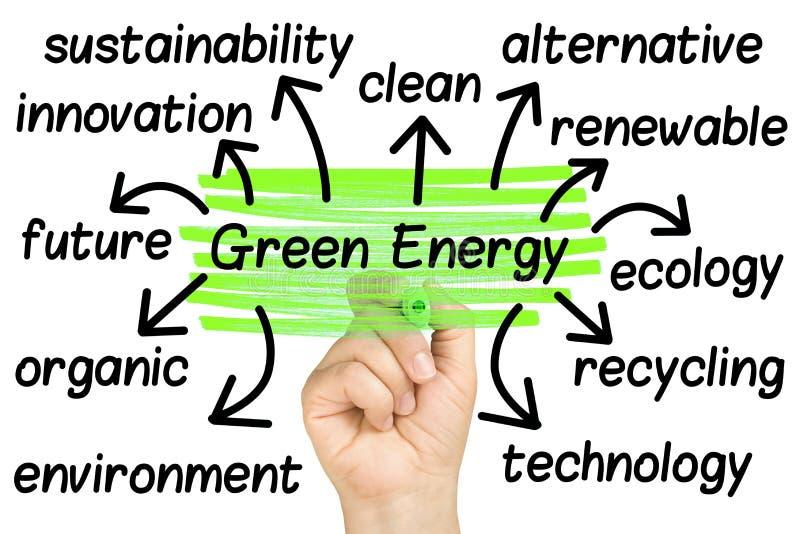 Mano che evidenzia le etichette verdi della nuvola di parola di energia immagine stock