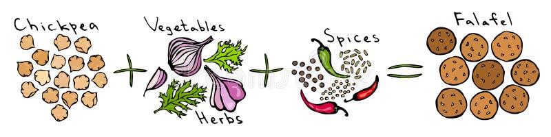 Manual da instrução de Diy do Falafel da receita Preto da salsa do alho da cebola do grão-de-bico e cominhos da pimenta, coentro  ilustração royalty free