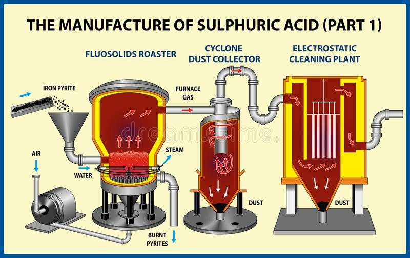 The Manufacture Of Sulphuric Acid part-1 royalty free stock photos