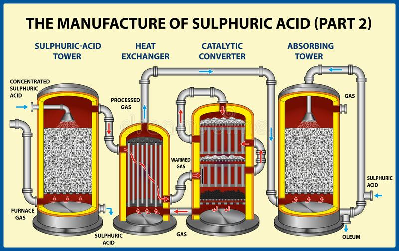 The Manufacture Of Sulphuric Acid part-2 royalty free stock photography