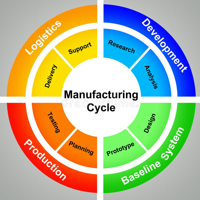 Manufacturing cycle stock illustration