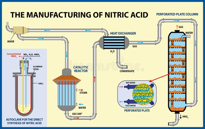 The Manufacturing of nitric acid. Vector illustration royalty free stock images