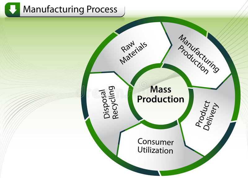 Manufacturing Process Chart Stock Image