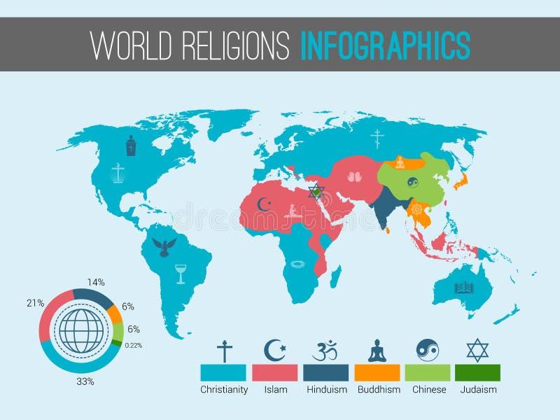 Mapa de las religiones del mundo ilustración del vector