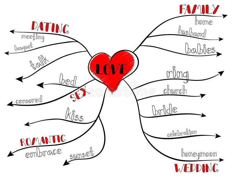 Mapa de mente ilustração stock
