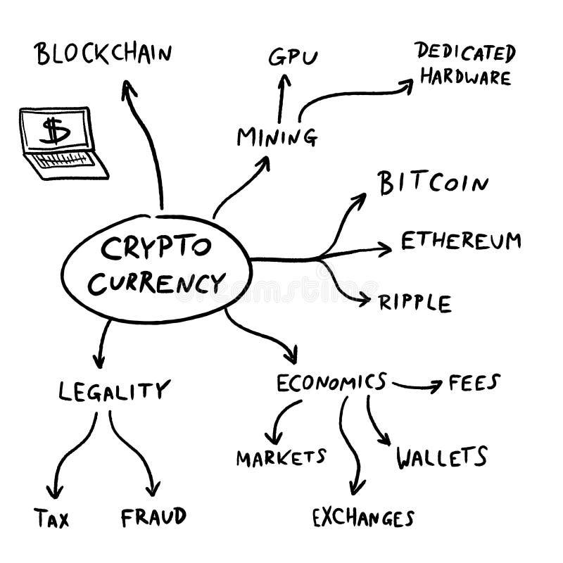 Mapa de mente Crypto de la moneda ilustración del vector