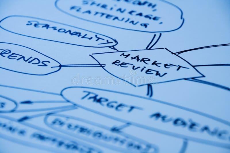 Mapa de mente da revisão do mercado