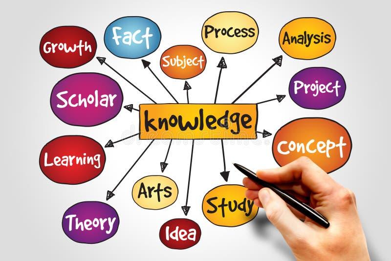 Mapa de mente do conhecimento imagens de stock