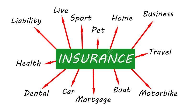 Mapa de mente do seguro ilustração do vetor