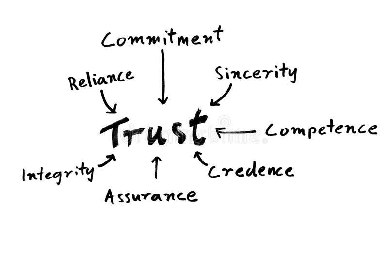 Mapa de mente de la confianza stock de ilustración