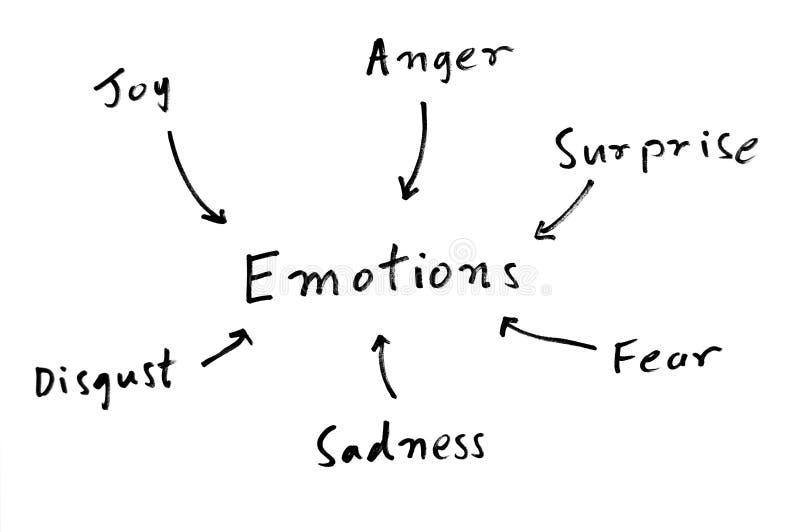 Mapa de mente de las emociones ilustración del vector