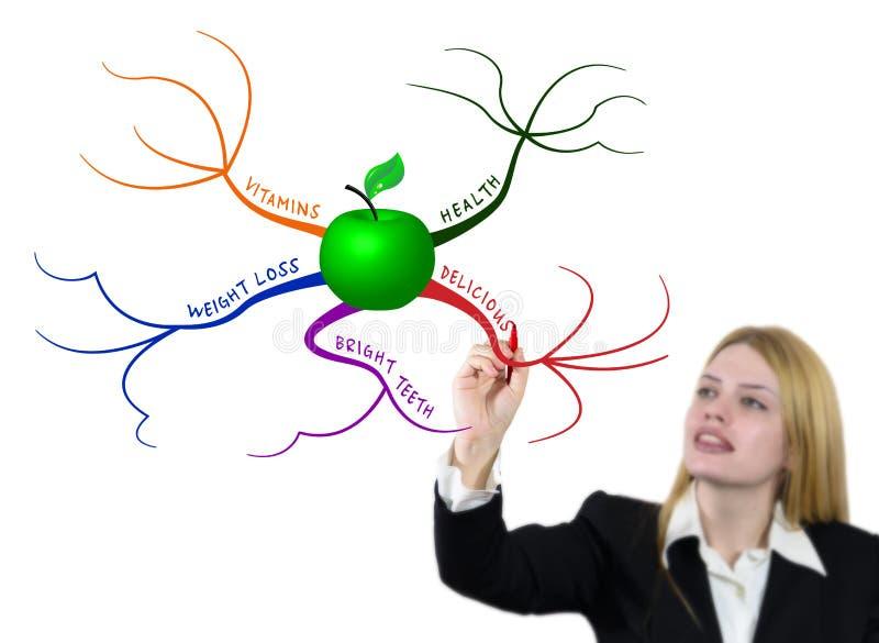 Mapa de mente verde de drenaje de la manzana imágenes de archivo libres de regalías