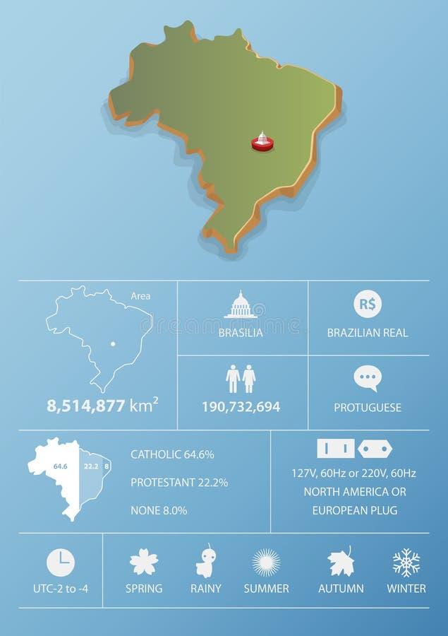 Mapa del Brasil y diseño de la plantilla de Infographic del viaje ilustración del vector